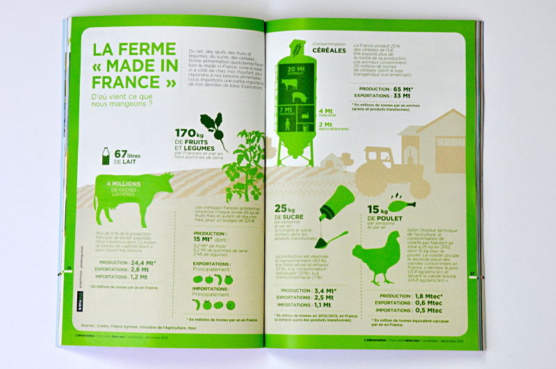 inphographie terra eco la ferme made in france